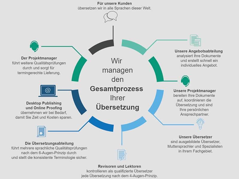 Kocarek GmbH Fachuebersetzungen Übersetzungsprozess